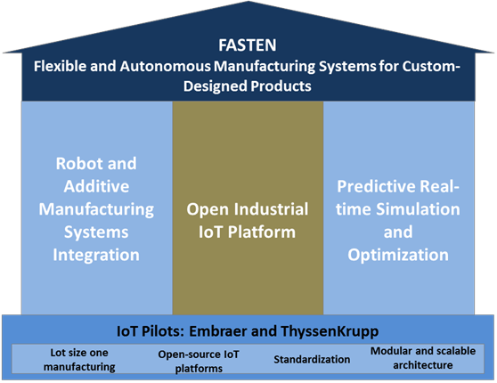 Project – FASTEN Manufacturing